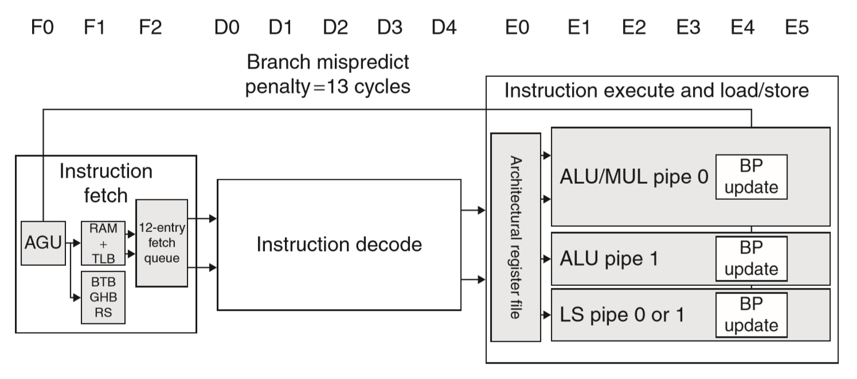 ARM Cortex-A8 的流水线结构