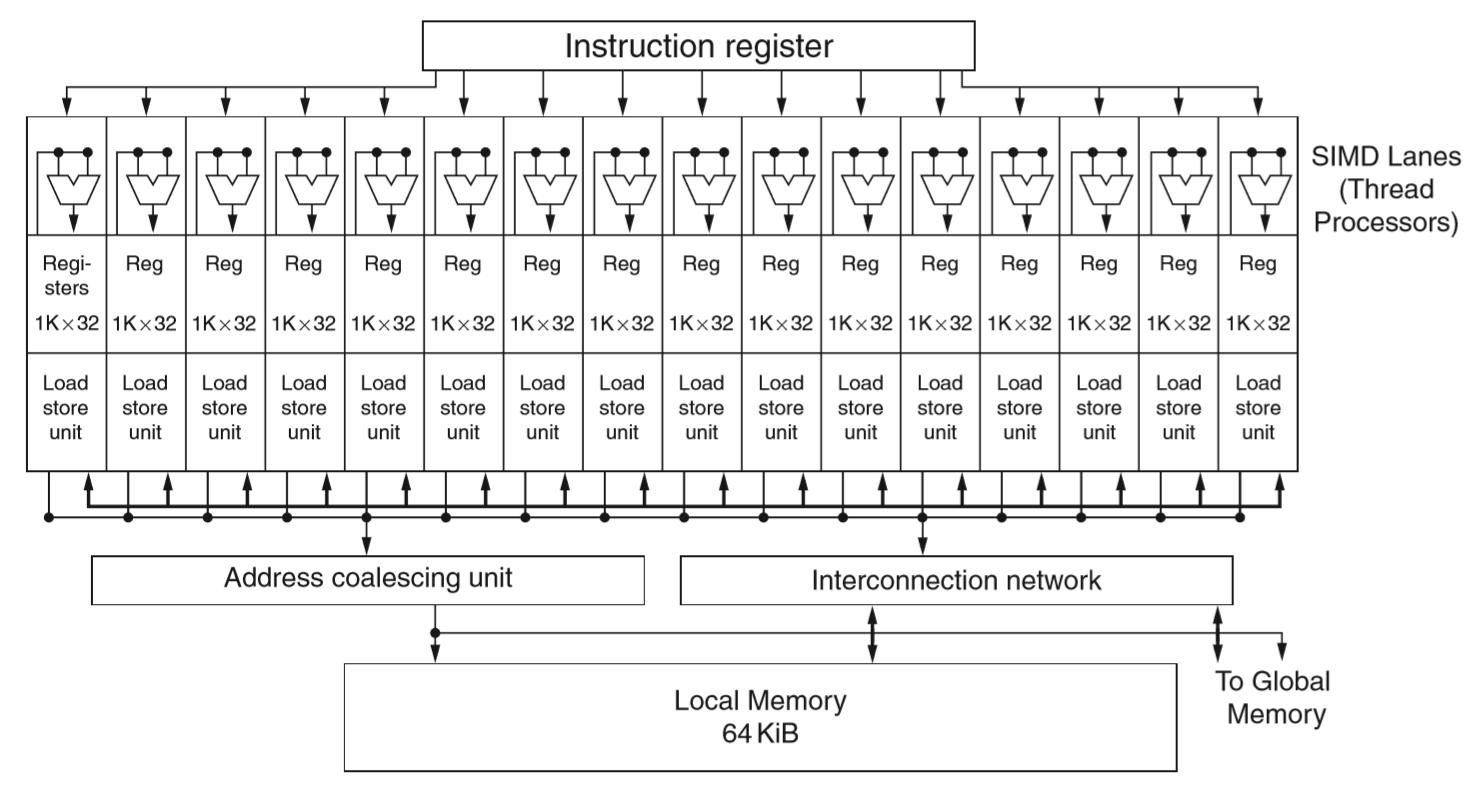 gpu流处理器的简要数据通路图