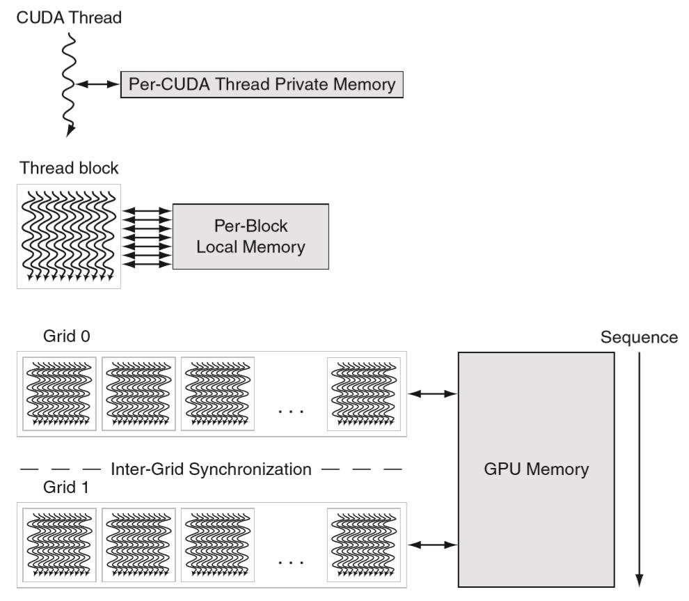 GPU中的存储结构