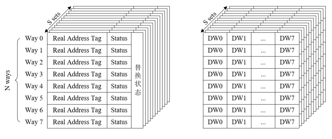 8-Way Set-Associative